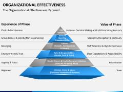 Org effectiveness PPT slide 4