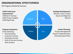 Org effectiveness PPT slide 6