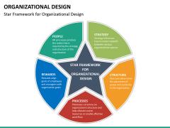 organizational design PPT slide 17