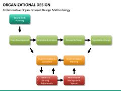organizational design PPT slide 27