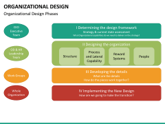 organizational design PPT slide 28