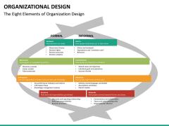 organizational design PPT slide 20