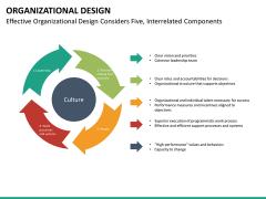 organizational design PPT slide 21