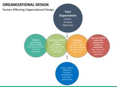 organizational design PPT slide 23