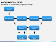 organizational design PPT slide 11