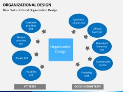 organizational design PPT slide 15