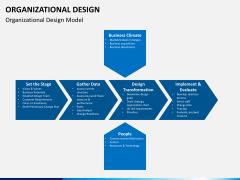 organizational design PPT slide 2