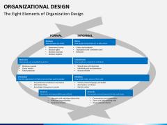 organizational design PPT slide 4