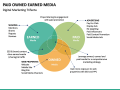 Paid owned earned PPT slide 24