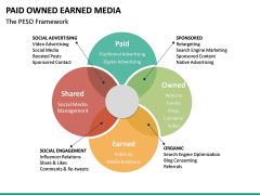 Paid owned earned PPT slide 15