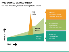 Paid owned earned PPT slide 16