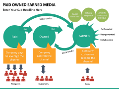 Paid owned earned PPT slide 19
