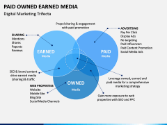 Paid owned earned PPT slide 12