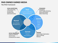 Paid owned earned PPT slide 3