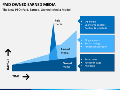Paid owned earned PPT slide 4