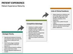 Patient Experience PPT slide 33