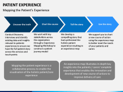 Patient Experience PPT slide 12