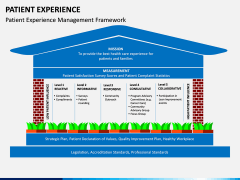 Patient Experience PPT slide 7