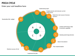 PDCA cycle PPT slide 17