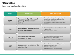 PDCA cycle PPT slide 23
