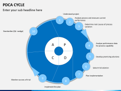 PDCA cycle PPT slide 2