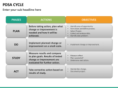 PDSA cycle PPT slide 13