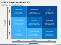 Performance Value Matrix PPT slide 1