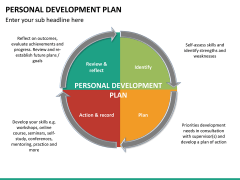 Personal development PPT slide 20