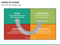Phases of Change PPT slide 9