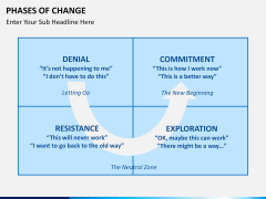 Phases of Change PPT slide 2