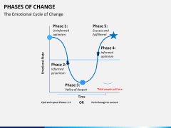 Phases of Change PPT slide 6