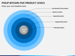 Philip kotlers five product levels PPT slide 1