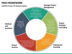 PMO framework PPT slide 28