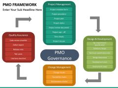 PMO framework PPT slide 29