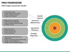 PMO framework PPT slide 30