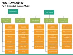 PMO framework PPT slide 32
