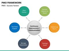 PMO framework PPT slide 33