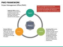 PMO framework PPT slide 20