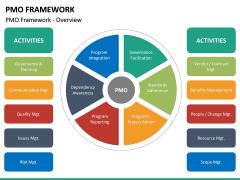 PMO framework PPT slide 21