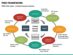 PMO framework PPT slide 24