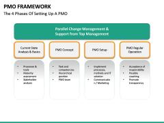 PMO framework PPT slide 25