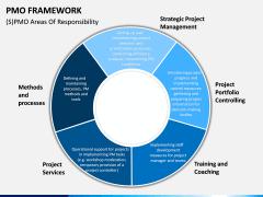 PMO framework PPT slide 10