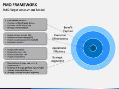 PMO framework PPT slide 12