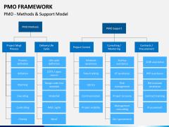 PMO framework PPT slide 14