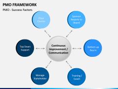 PMO framework PPT slide 15