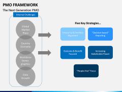 PMO framework PPT slide 17