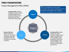 PMO framework PPT slide 2