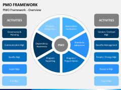 PMO framework PPT slide 3