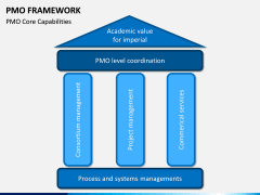 PMO framework PPT slide 5