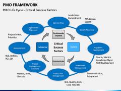 PMO framework PPT slide 6
